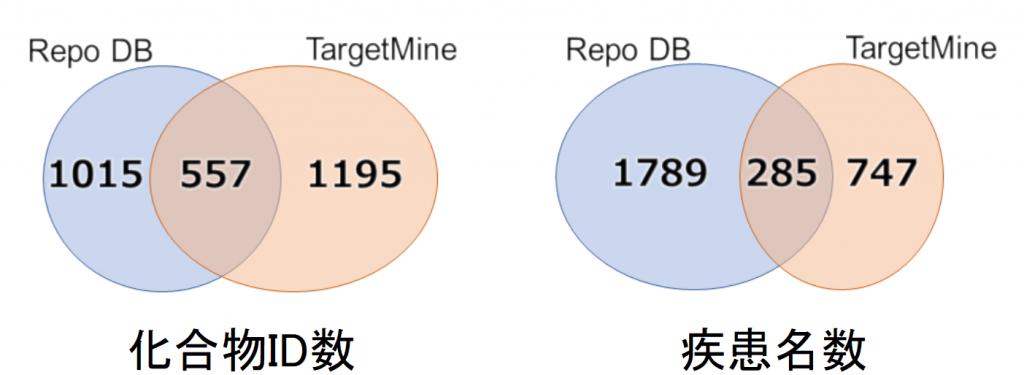 repoDBとTargetMine(上記ケース2)のデータセットの比較